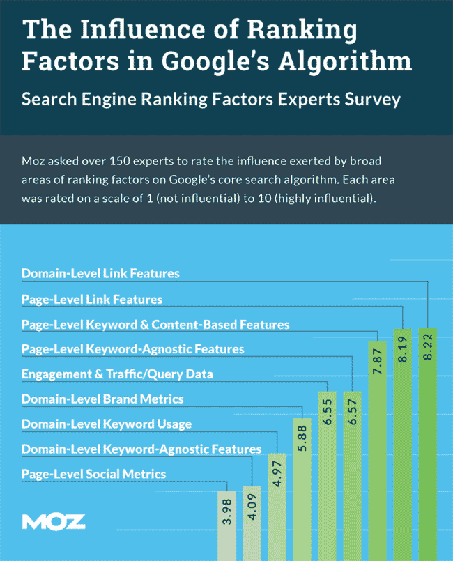 Google Ranking Factors Survey