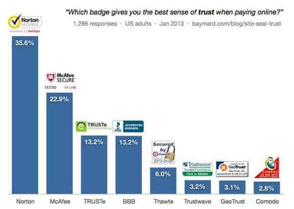 Leverage Trust Seals