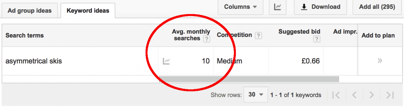 low keyword volume