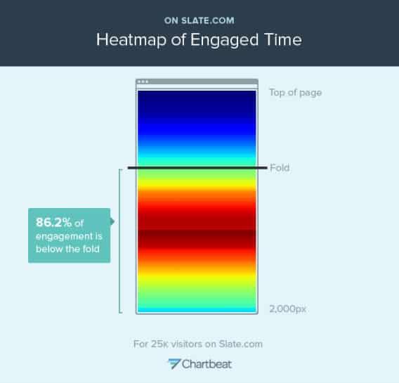 Engagement heat map