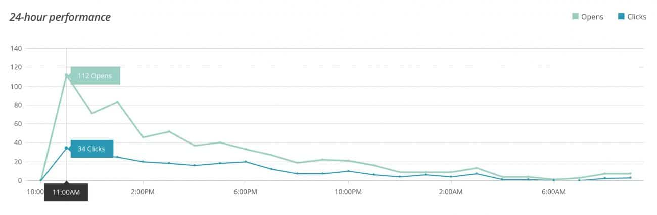 24 hour email performance