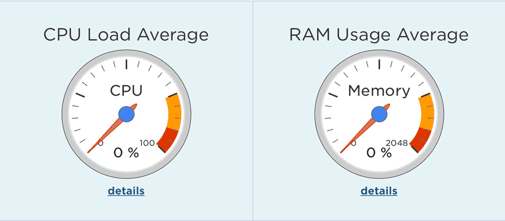 Monitor your CPU and RAM usage