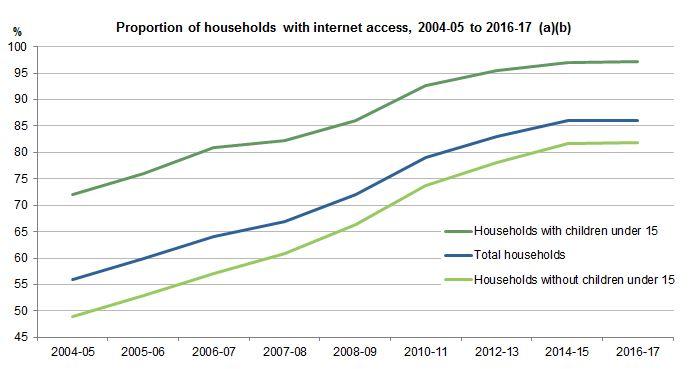 Rising Internet Users in Australia