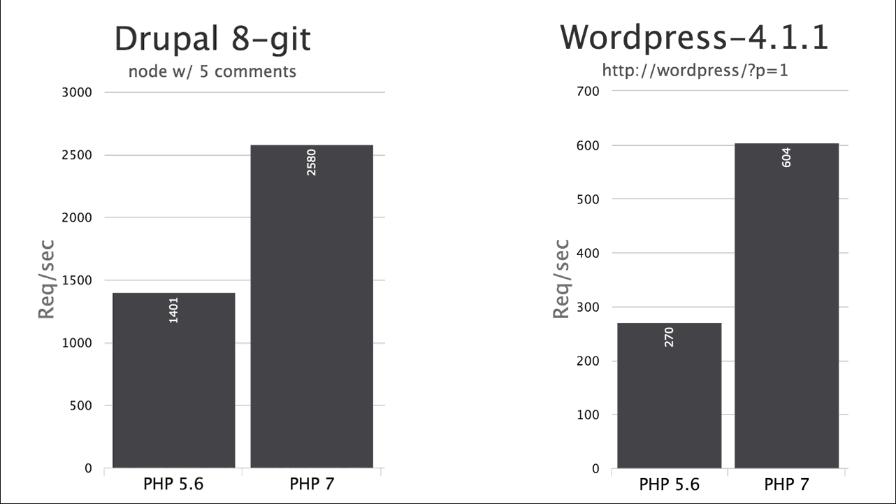 PHP7 benchmarks tests run
