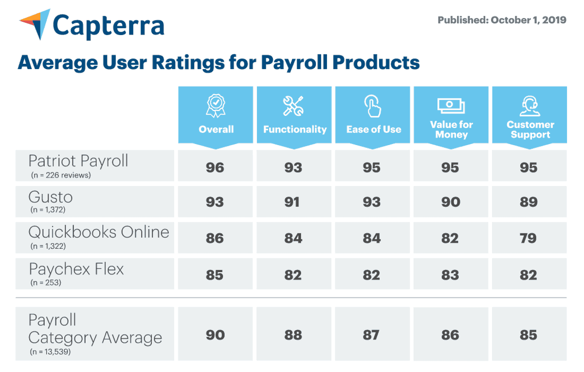 patriot software payroll has good Capterra review