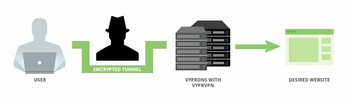 vyprvpn connection is secured