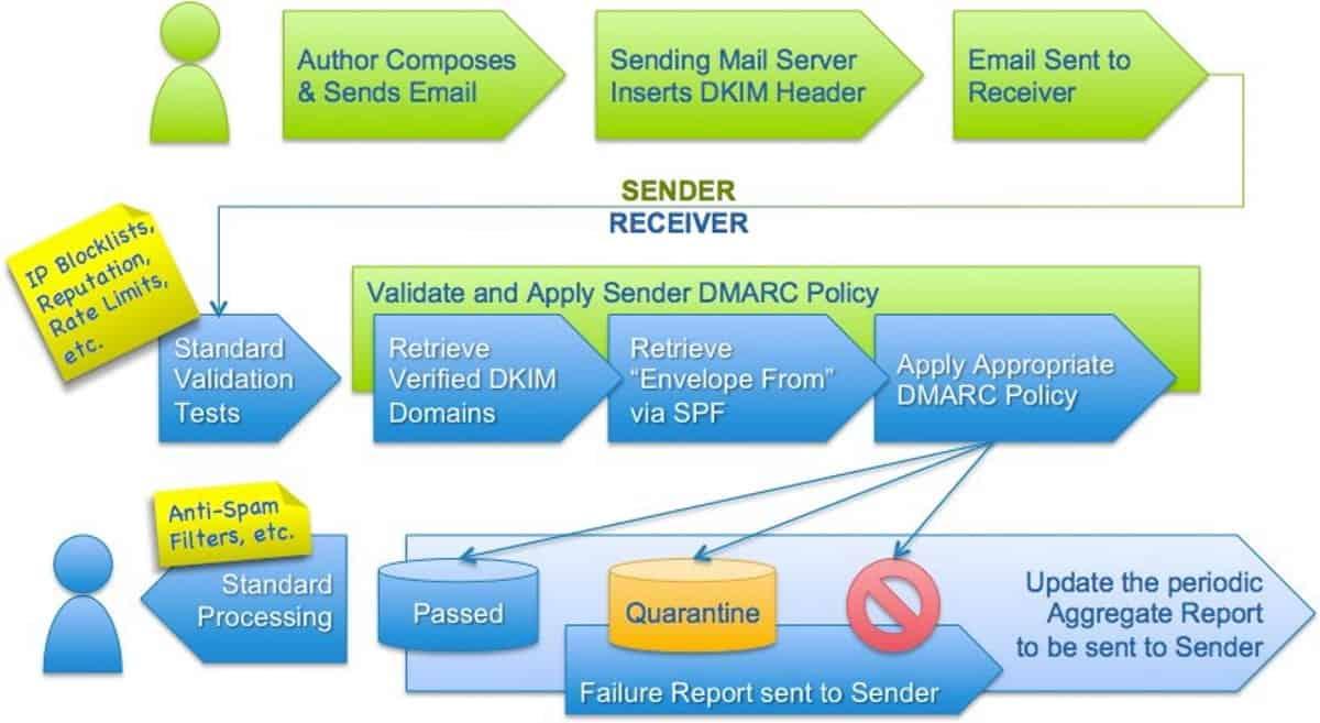 illustration of how dmarc works