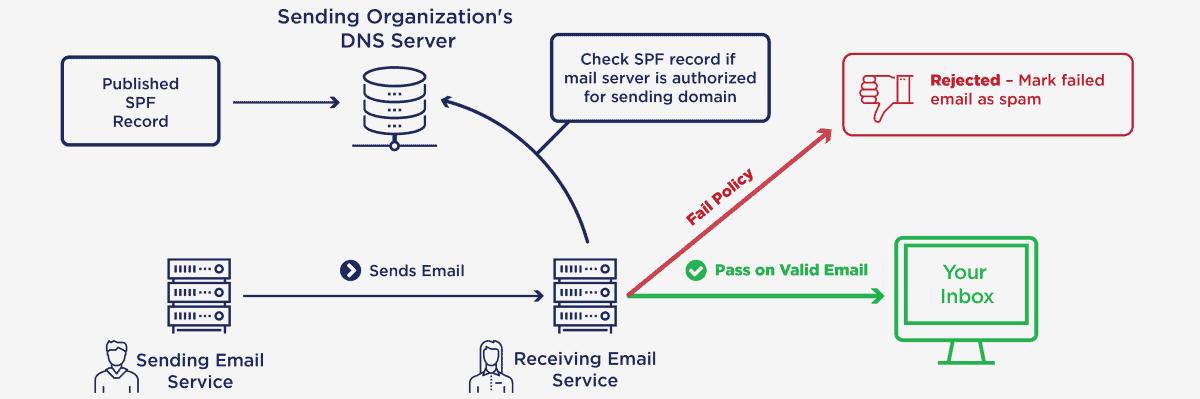 illustration of how sender policy framework works