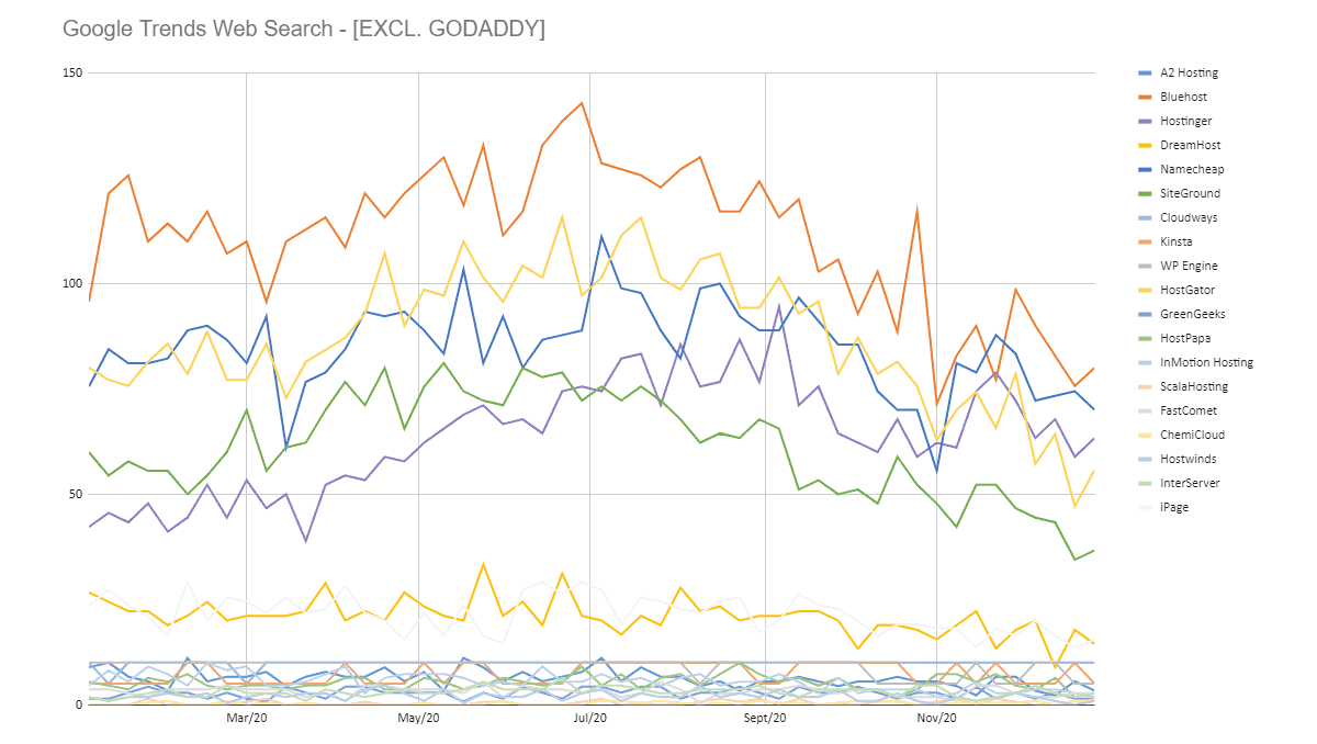 web search data on web hosting brands excluding godaddy from google trends