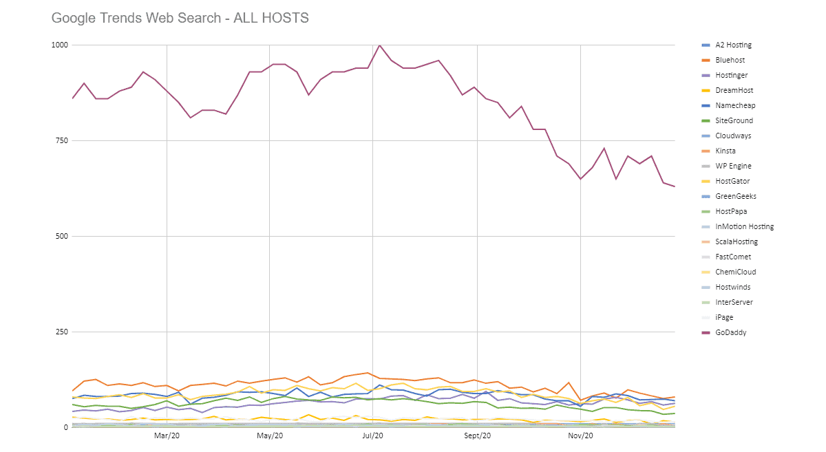 web search data on web hosting brands from google trends