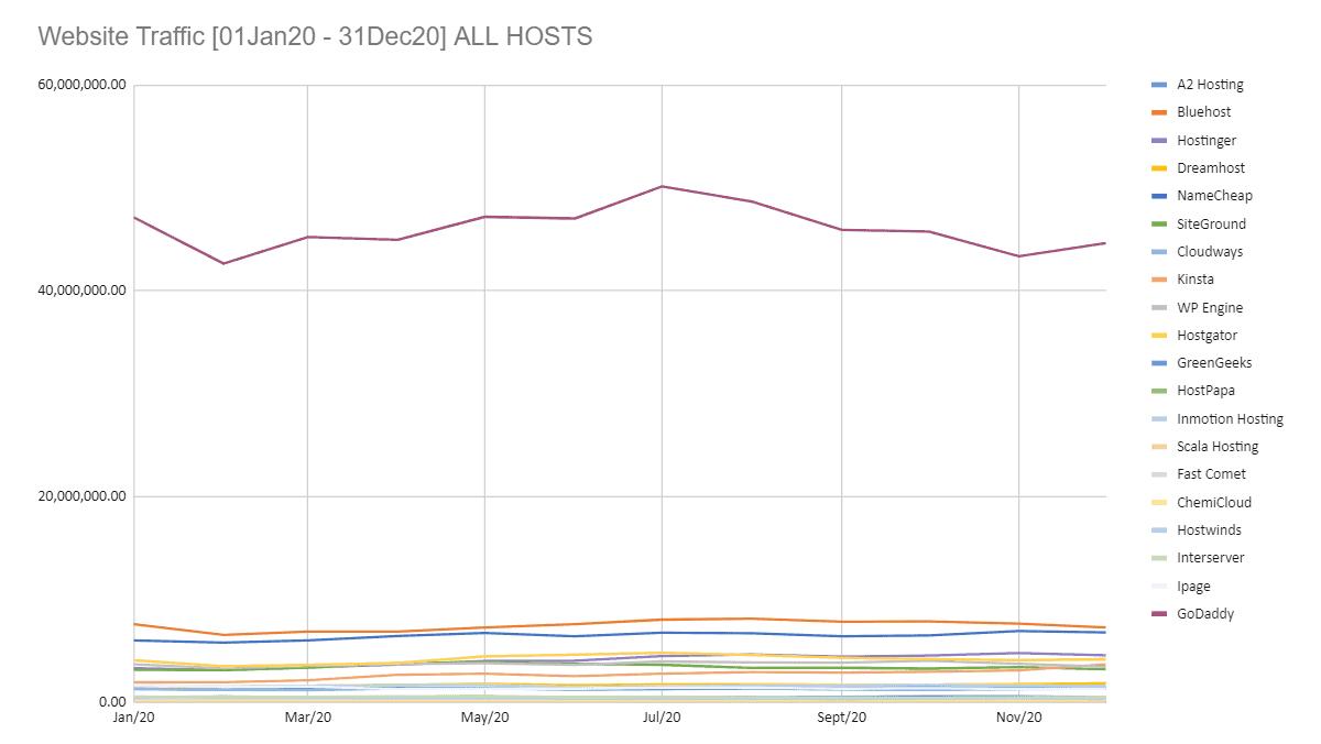 website traffic to web host website