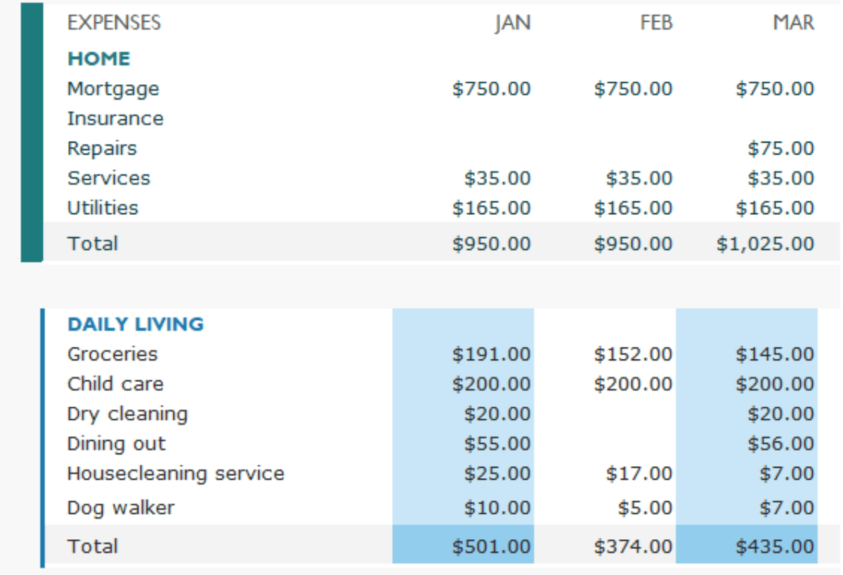 Tracking expense gives you an overview of where your money is going.