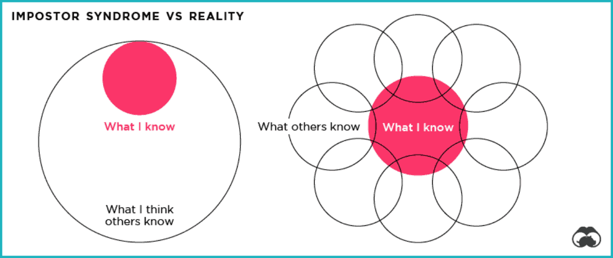 impostor syndrome diagram vs reality